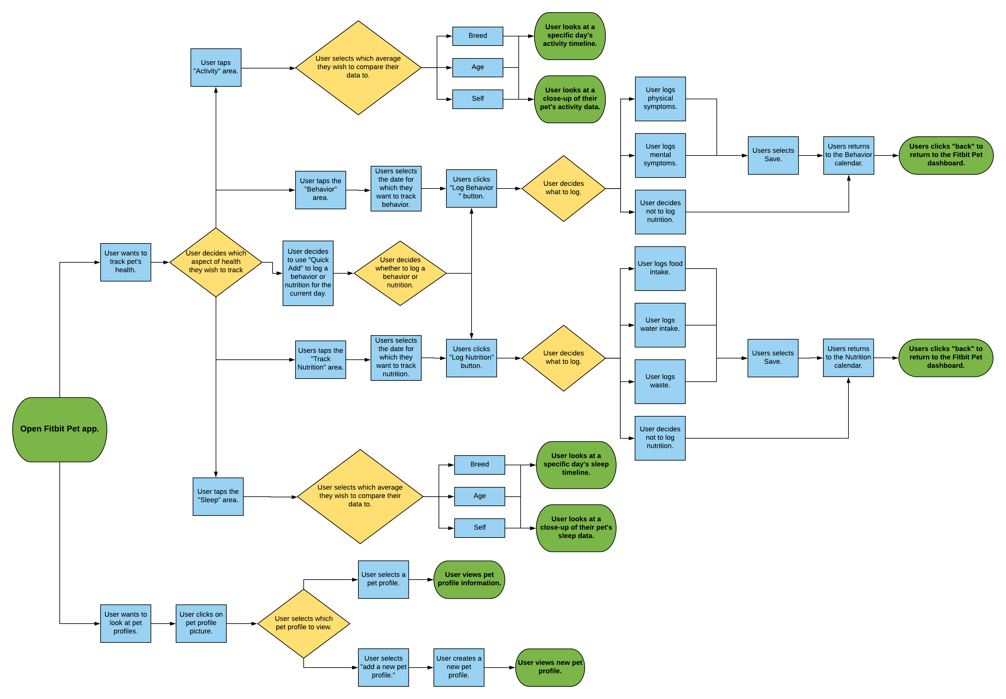 A flowchart illustrating the user journey of a person using the Fitbit Pet app.