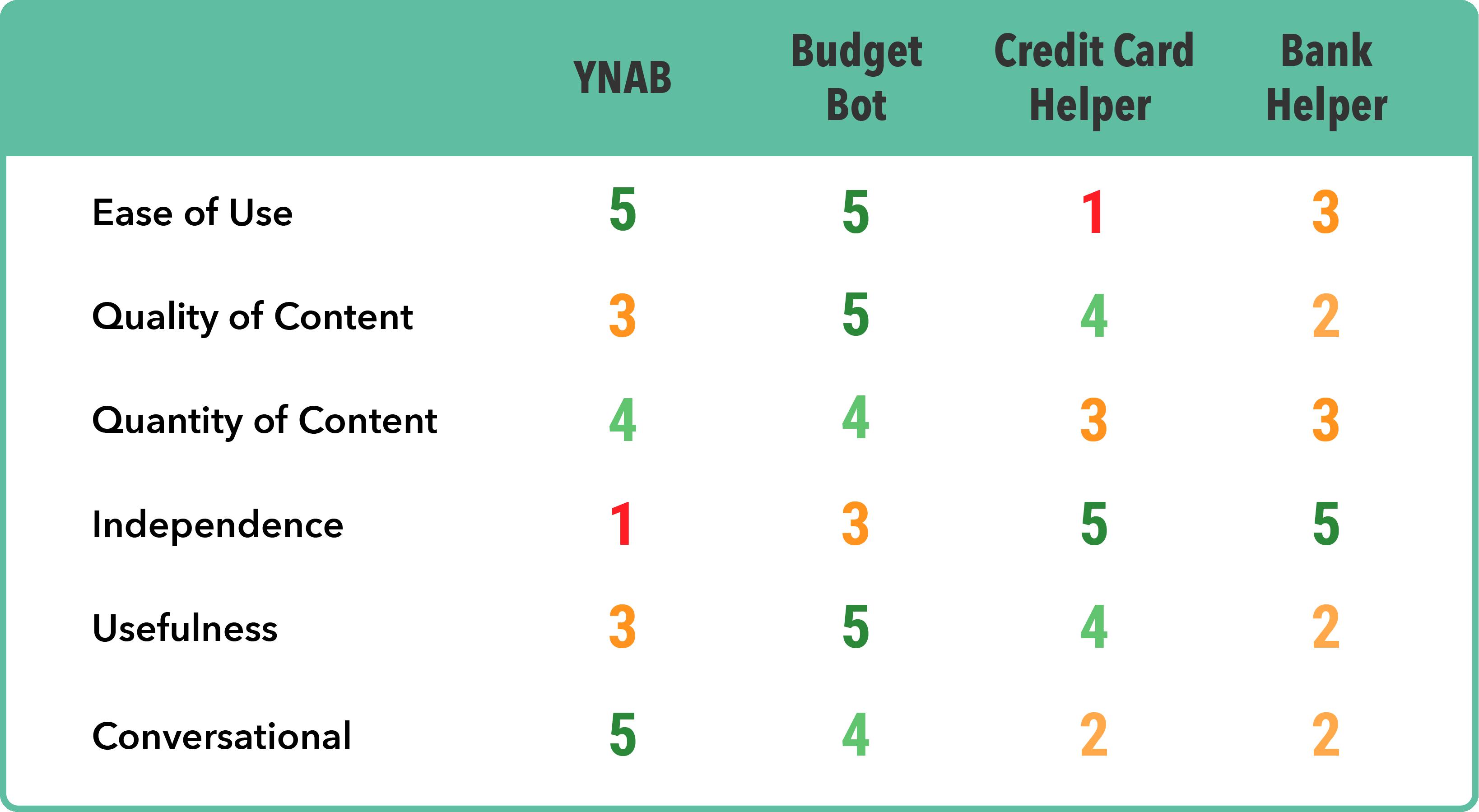 Competitive analysis chart of popular personal finance Alexa skills.